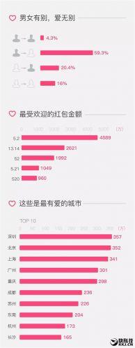 情人节微信表白红包大数据:示爱高峰出现在午夜