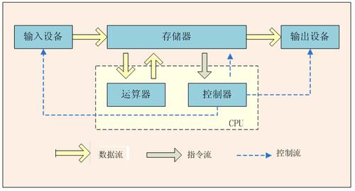 cpu主要包含运算逻辑器件