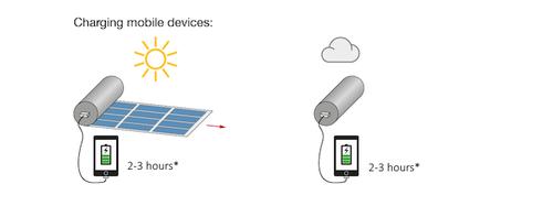 完美的太阳能移动电源?可以像卷轴卷起来!