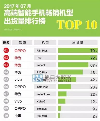 7月手机销售排行榜出炉:OPPO第一 小米第十_