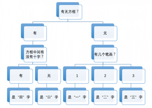 有一种名叫决策树的机器学习方法,就和上面根据特征规律来识字的过程