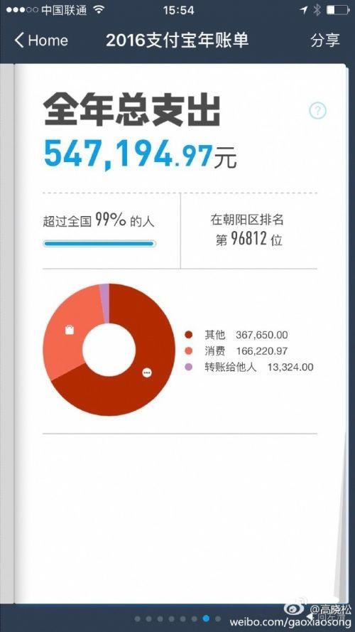 高晓松晒支付宝账单 差点被朝阳群众甩出十万名以外