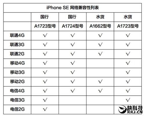 iPhone SE在哪买进最低廉、划算?真不测!
