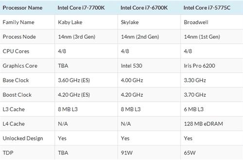 Intel七代处理器降临 现在买四代值不值