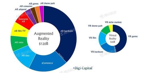全球首份AR报告 告诉你它为何比VR酷 AR资讯 第2张