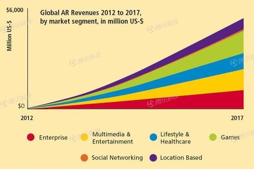 全球首份AR报告 告诉你它为何比VR酷 AR资讯 第1张