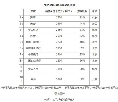 2015中国品牌10强_副本