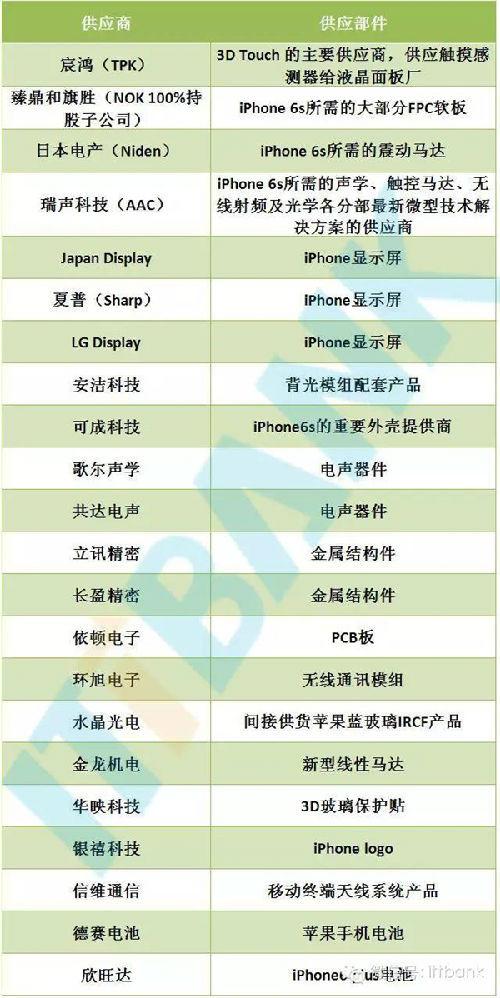 iPhone 6S供应商曝光!都是顶级的
