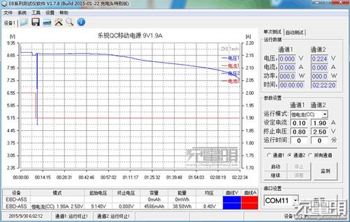 最后就是12V放电效率测试,这个可用来参考,目前支持12V QC2.0的手机少见,移动电源也是英雄无用武之地。这里按照移动电源铭牌上标注的12V 1.5A放电,2小时25分10秒后得到放电能量38.54Wh,转换效率为79.89%。 测试总结: 快充移动电源还是个新事物,上市之初售价都在百元以上,乐视的出现像一条鲶鱼主动挑起了价格战,借助互联网公司的资源优势将性能和售价做到了用户需求的痛点上,开始引起移动电源行业的警惕。对于大众消费者,乐视这款13400mAh双向快充移动电源的出现,多了新选择。众筹结束
