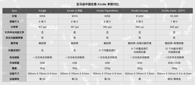 防水Kindle什么时候上市 新款防水Kindle价格多少钱